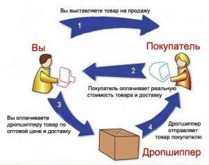 1-predlagaem-sotrudnichestvo-po-sisteme-dropshipping
